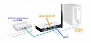 Comment fonctionne un routeur wifi? Notre guide!